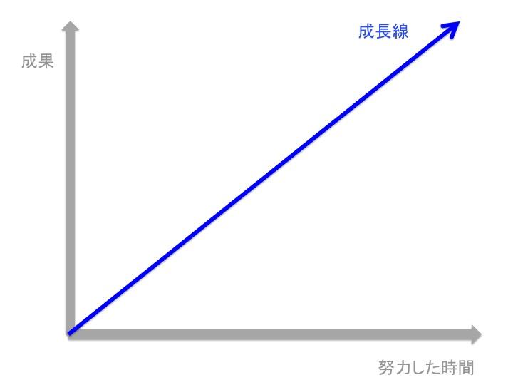 理想の成長線