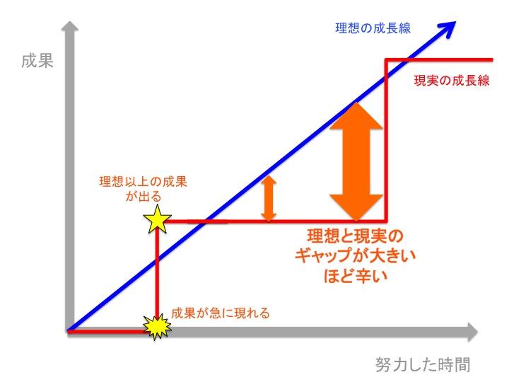 現実の成長線