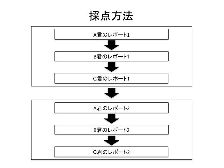 採点方法2